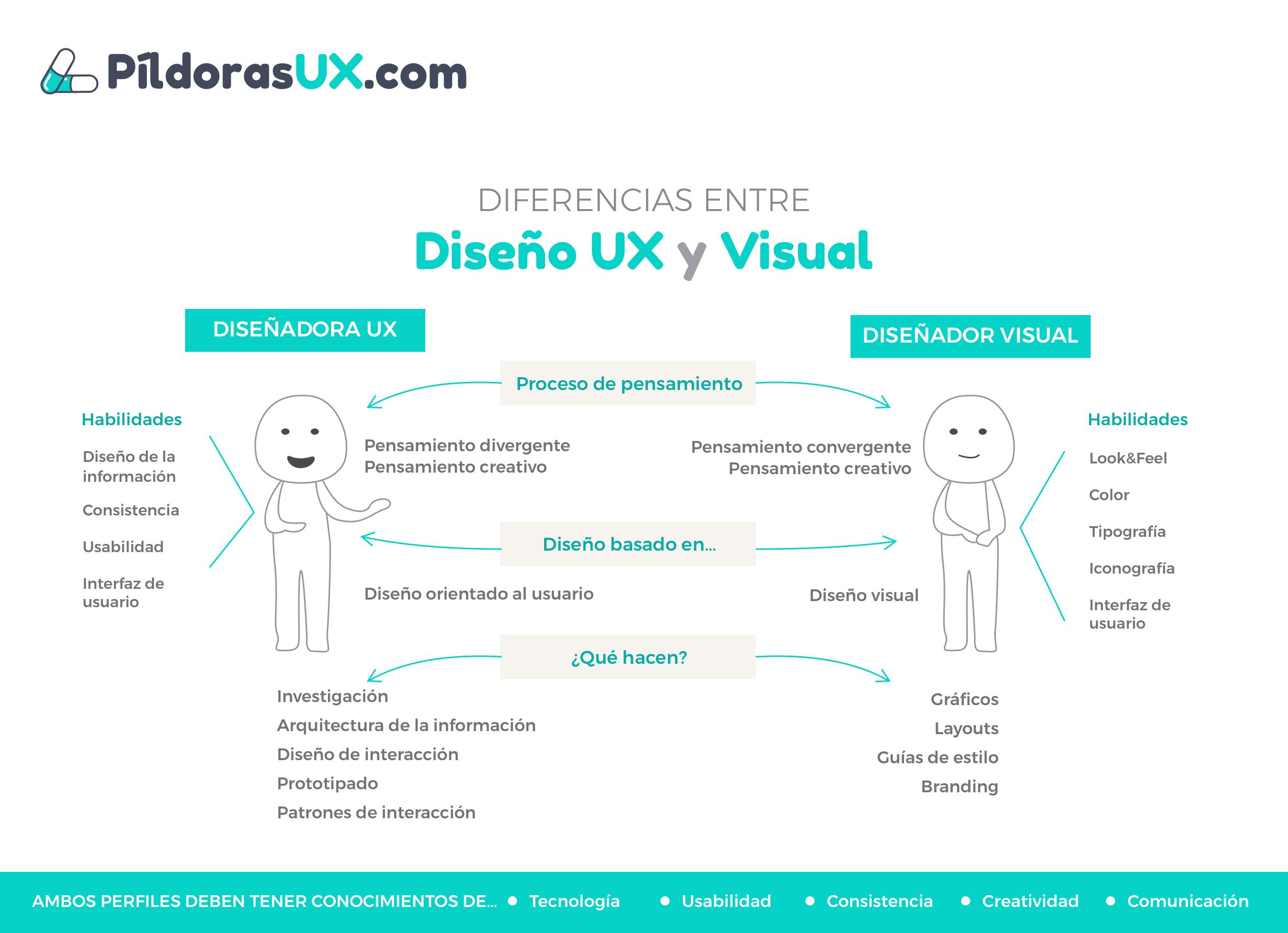 Ilustraciones de los dos tipos de perfiles de diseño