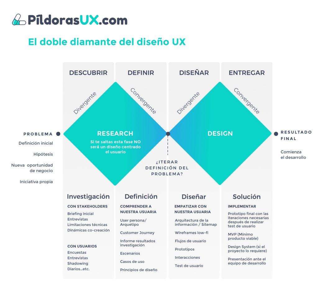 Infografía de dos rombos que muestran la información de cada fase del proceso de diseño